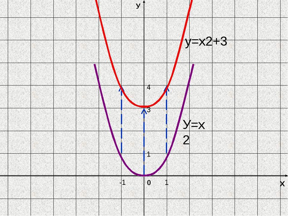 Х У 0 У=х2 y=х2+3 -1 1 4 1 3