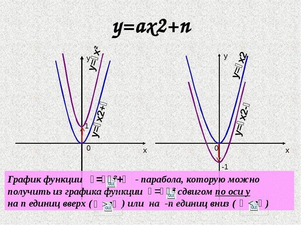 y=ax2+n x y x y 0 1 -1 0 y=
