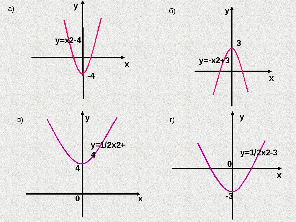 х у -4 y=x2-4 a) x y 3 y=-x2+3 б) x y 0 y=1/2x2+4 4 в) x y -3 y=1/2x2-3 г) 0