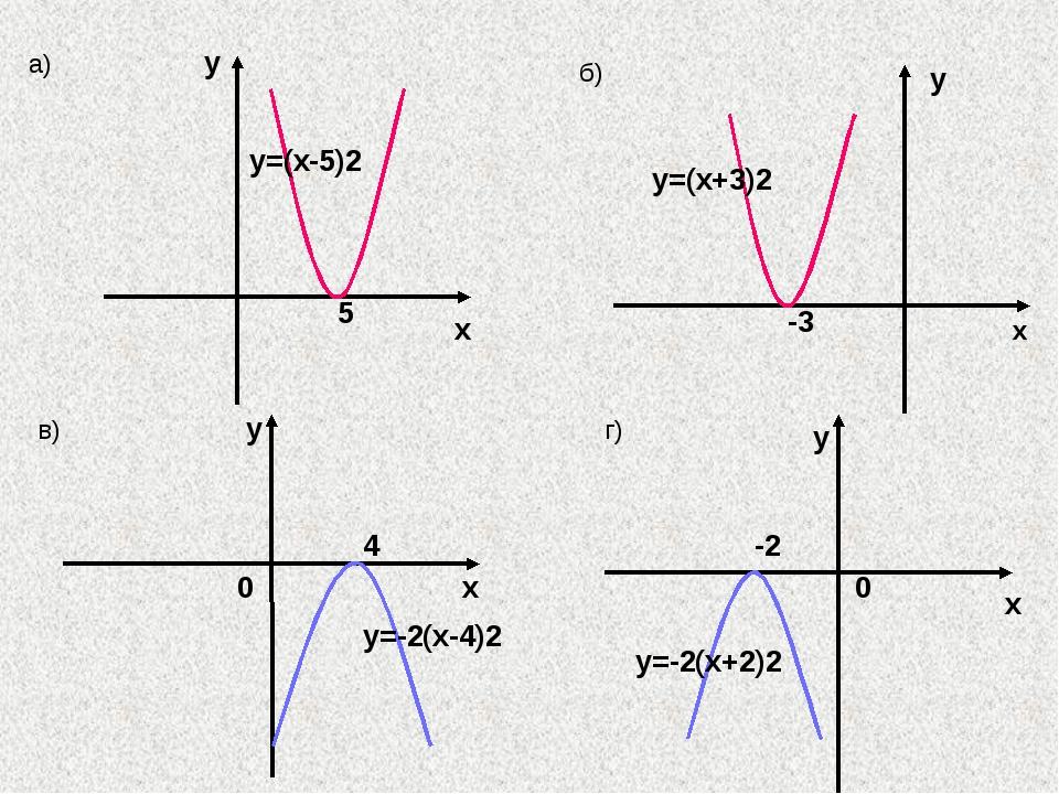 4 х у y=-2(x-4)2 в) 0 х у -2 0 y=-2(x+2)2 г) а) х y 5 y=(x-5)2 б) -3 x y y=(...