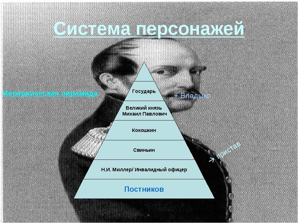 Система персонажей  пристав Иерархическая пирамида + Владыко