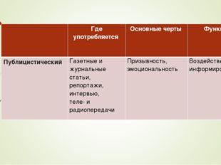 Где употребляется Основные черты Функции ПублицистическийГазетные и журна