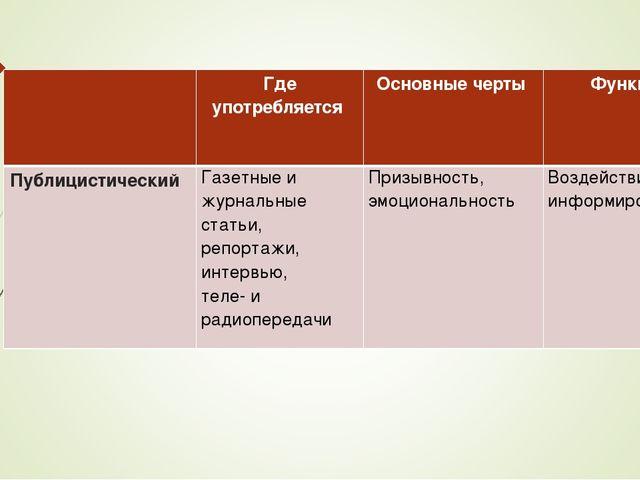 Где употребляется Основные черты Функции ПублицистическийГазетные и журна...