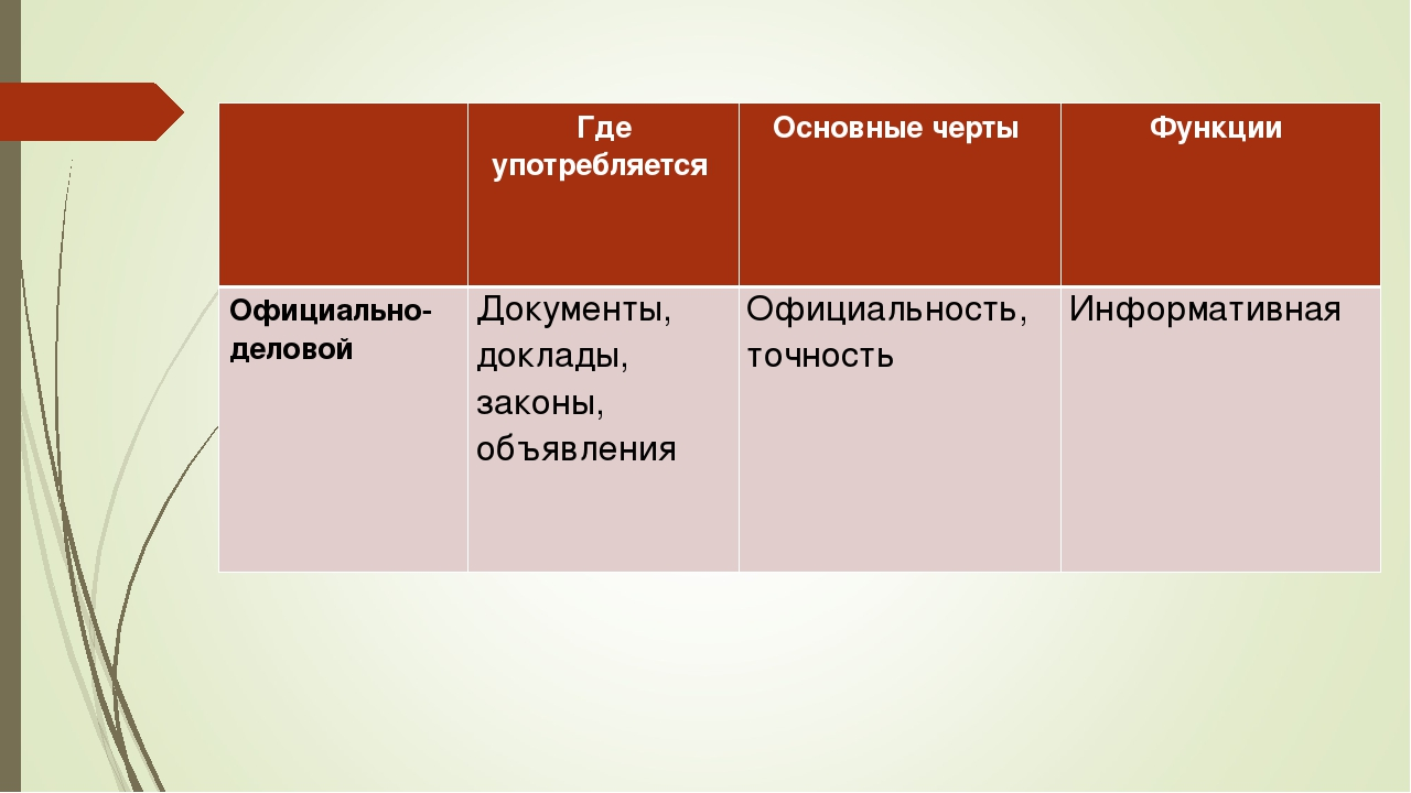 Где употребляется Основные черты Функции Официально-деловойДокументы, док...