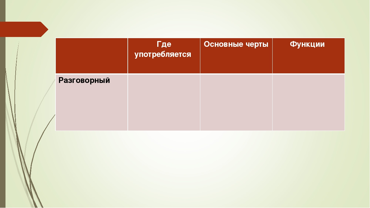 Где употребляется Основные черты Функции Разговорный