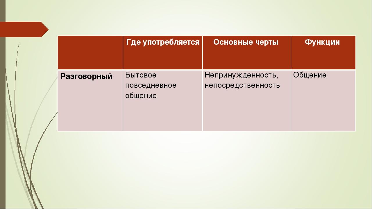 Где употребляется Основные черты Функции Разговорный Бытовое повседневное...