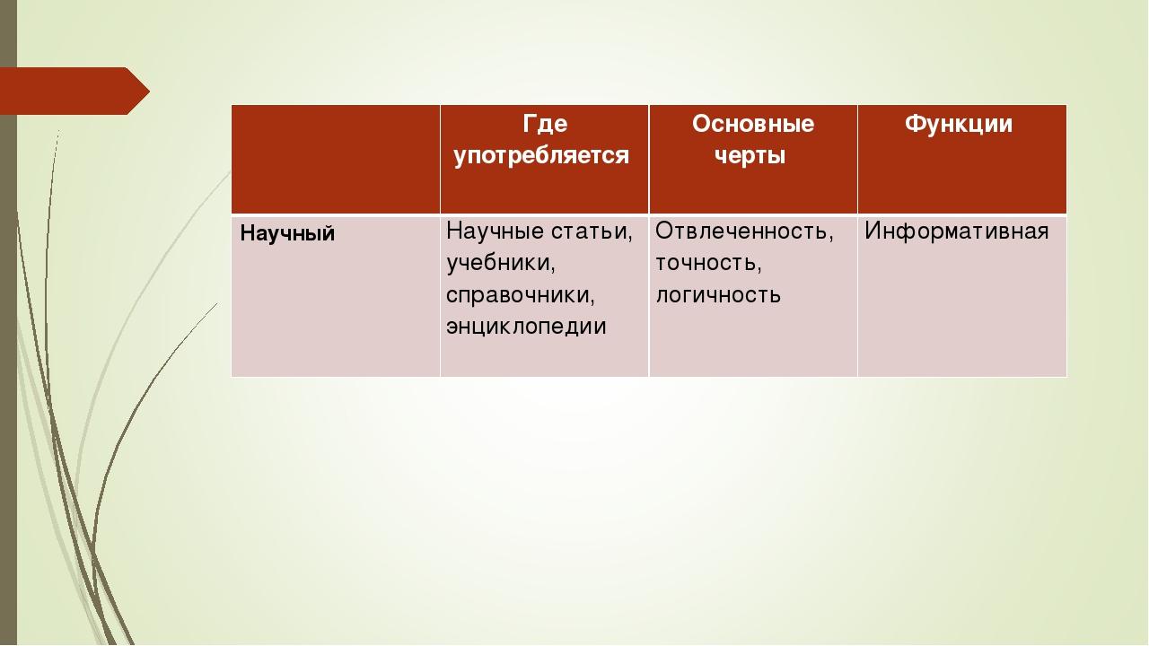 Где употребляется Основные черты Функции Научный Научные статьи, учебники...