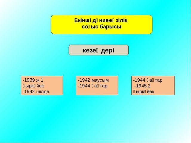 Екінші дүниежүзілік соғыс барысы -1939 ж.1 қыркүйек -1942 шілде -1942 маусым...