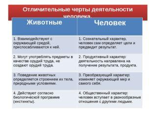 Отличительные черты деятельности человека. ЖивотныеЧеловек 1. Взаимодействую