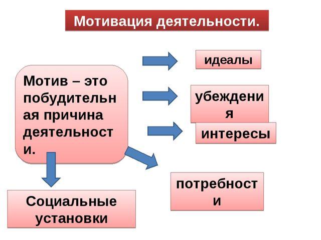 Мотивация деятельности. Мотив – это побудительная причина деятельности. идеал...