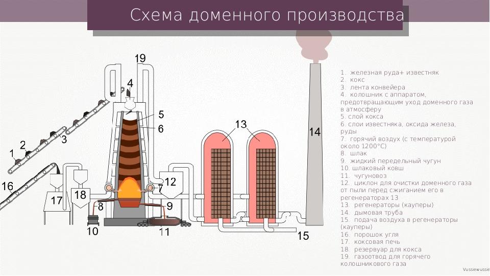 Схема доменного производства Vussiewussie 1.железная руда+ известняк 2. ко...