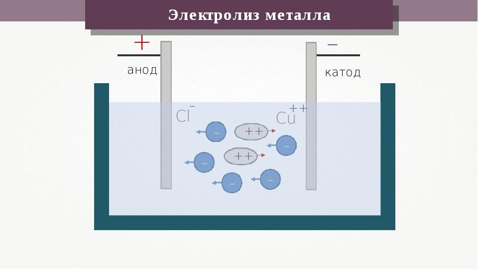 + – анод катод Cl Cu – ++ Электролиз металла