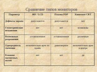 Сравнение типов мониторов ПараметрЖК / LCDПлазма PDPКинескоп CRT Дефекты э