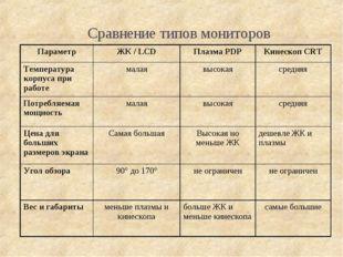 Сравнение типов мониторов ПараметрЖК / LCDПлазма PDPКинескоп CRT Температу