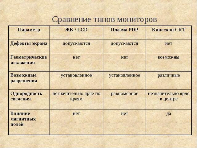 Сравнение типов мониторов ПараметрЖК / LCDПлазма PDPКинескоп CRT Дефекты э...