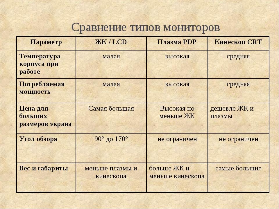 Сравнение типов мониторов ПараметрЖК / LCDПлазма PDPКинескоп CRT Температу...