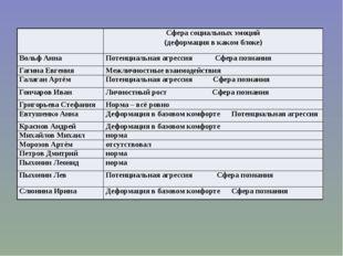 Сфера социальных эмоций (деформация в каком блоке) Вольф Анна Потенциальнаяа
