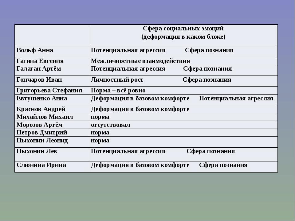 Сфера социальных эмоций (деформация в каком блоке) Вольф Анна Потенциальнаяа...