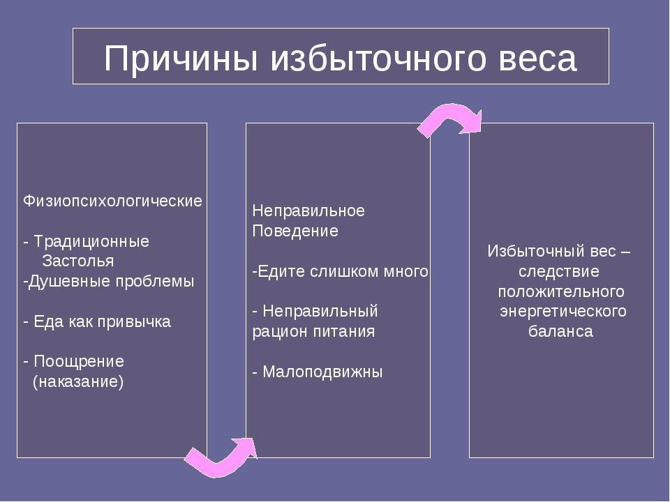 Причины избыточного веса Физиопсихологические - Традиционные Застолья Душевны...
