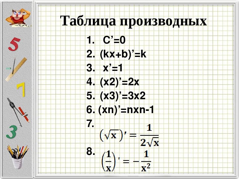 С'=0 (kx+b)'=k х'=1 (х2)'=2х (х3)'=3х2 6. (хn)'=nхn-1 7. 8. Таблица производ...