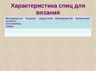 Характеристика спиц для вязания Материалы из которого изготовлены спицыРисун