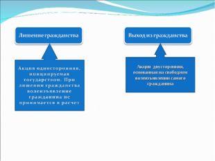 Акция двусторонняя, основанная на свободном волеизъявлении самого гражданина