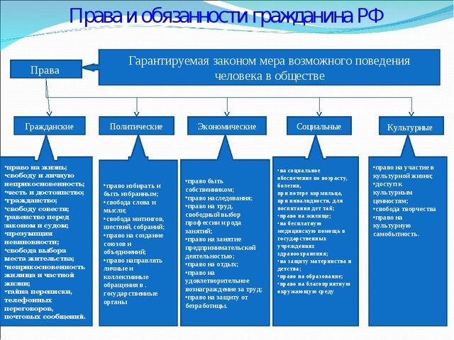 Права и обязанности гражданина РФ Права Гарантируемая законом мера возможного...