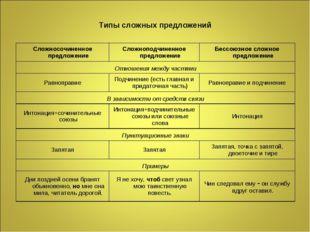 Типы сложных предложений Сложносочиненное предложениеСложноподчиненное предл