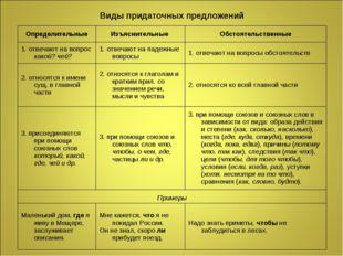 Виды придаточных предложений ОпределительныеИзъяснительные Обстоятельственн
