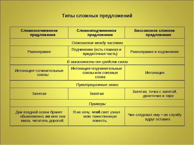Типы сложных предложений Сложносочиненное предложениеСложноподчиненное предл...