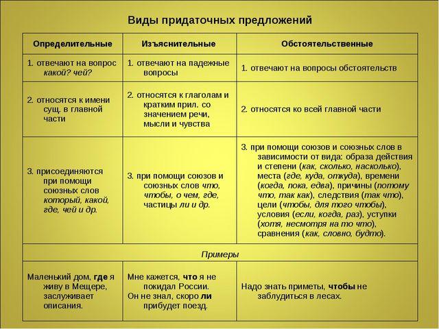 Виды придаточных предложений ОпределительныеИзъяснительные Обстоятельственн...