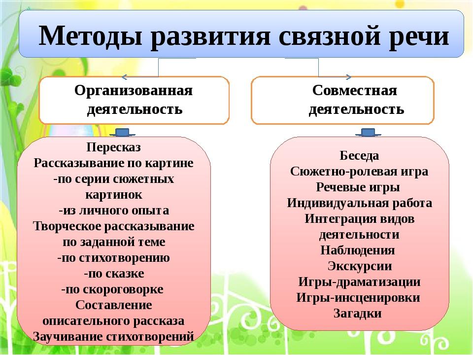 Принципы развития связанной речи