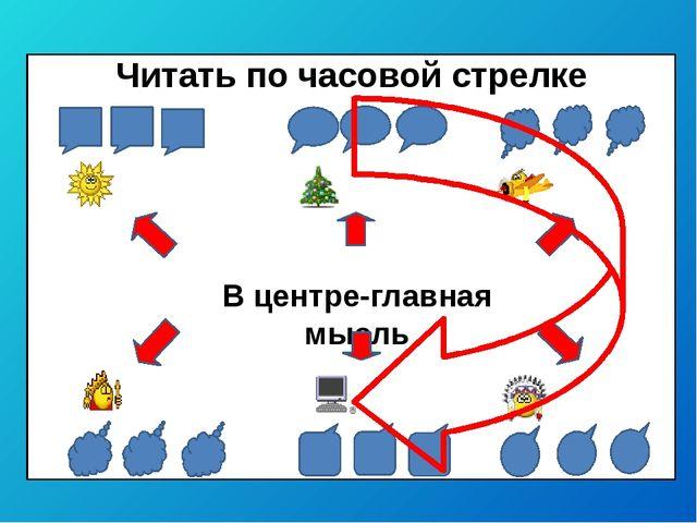 В центре-главная мысль Читать по часовой стрелке