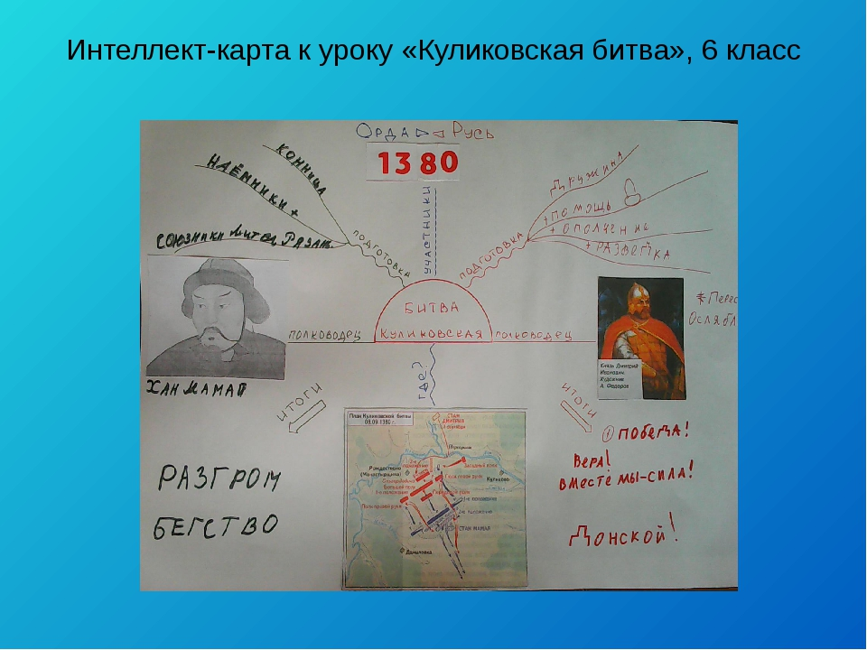 Интеллект-карта к уроку «Куликовская битва», 6 класс