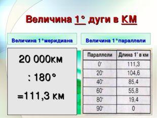 Величина 1° дуги в КМ Величина 1°меридиана Величина 1°параллели 20 000км : 18