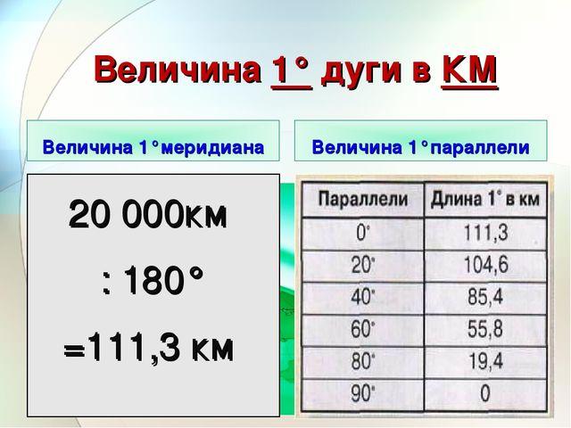 Величина 1° дуги в КМ Величина 1°меридиана Величина 1°параллели 20 000км : 18...
