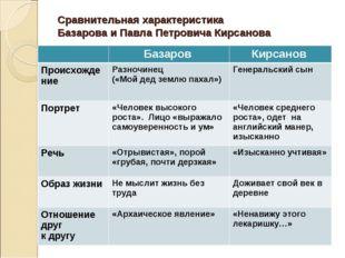 Сравнительная характеристика Базарова и Павла Петровича Кирсанова Базаров К