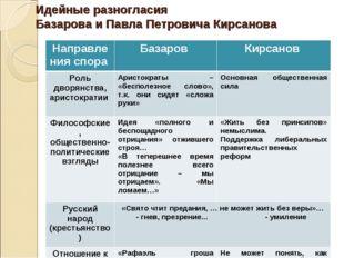 Идейные разногласия Базарова и Павла Петровича Кирсанова Направления спора Б