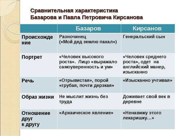 Сравнительная характеристика Базарова и Павла Петровича Кирсанова Базаров К...