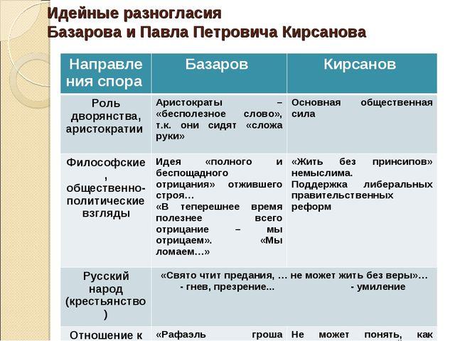 Идейные разногласия Базарова и Павла Петровича Кирсанова Направления спора Б...