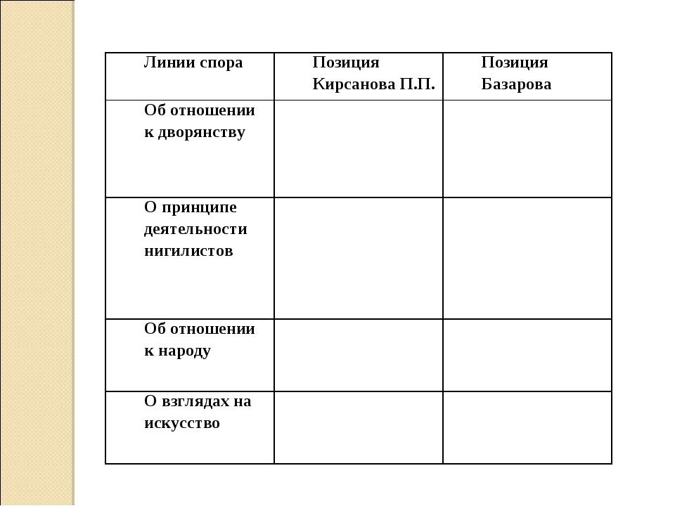 Линии спораПозиция Кирсанова П.П.Позиция Базарова Об отношении к дворянству...