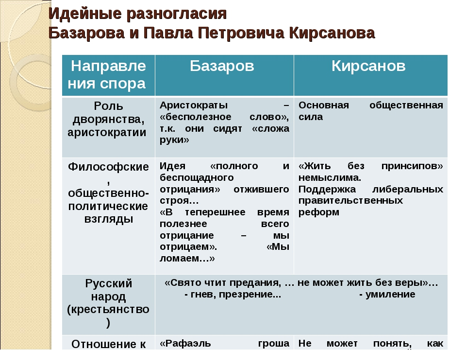 Сравнительная характеристика Павла Петровича Кирсанова