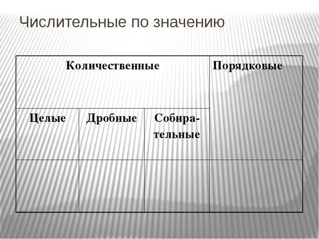 Числительные по значению Количественные Порядковые Целые Дробные Собира-тельные