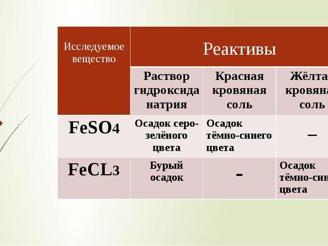 Исследуемоевещество Реактивы Раствор гидроксида натрия Красная кровяная соль...