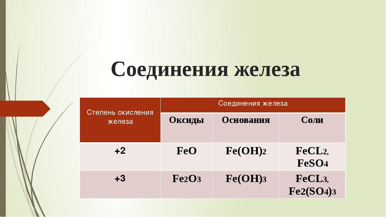 Соединения железа Степень окисления железа Соединения железа Оксиды Основания...