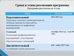 Сроки и этапы реализации программы: Программа рассчитана на 4 года. Этапы Ср