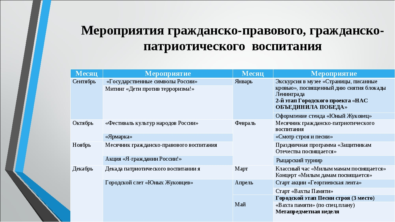 Мероприятия гражданско-правового, гражданско-патриотического воспитания Месяц...