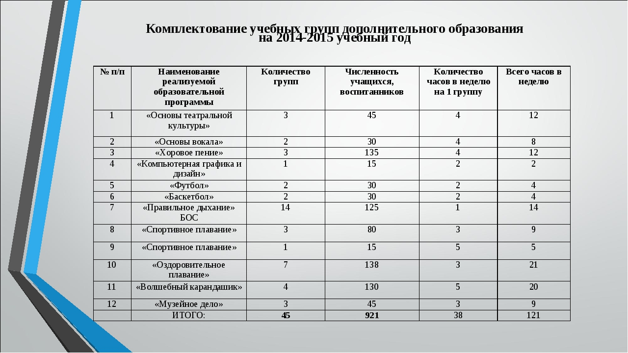 Комплектование учебных групп дополнительного образования на 2014-2015 учебный...