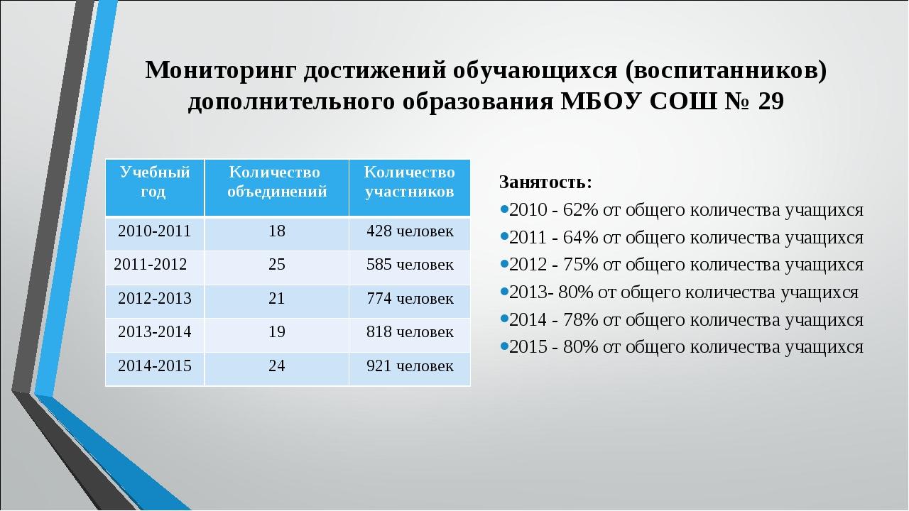 Мониторинг достижений обучающихся (воспитанников) дополнительного образовани...