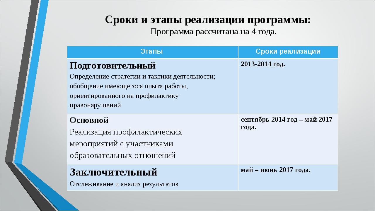 Сроки и этапы реализации программы: Программа рассчитана на 4 года. Этапы Ср...